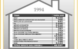 Confedilizia notizie – Febbraio 1996