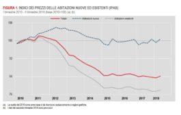 Dati allarmanti sul mercato immobiliare