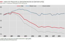 Dall'Istat ennesima conferma del disastro immobiliare